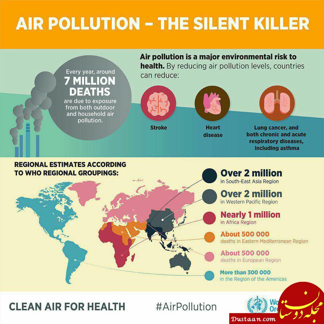 آلودگی هوا و مرگ سالانه 7 میلیون انسان در جهان