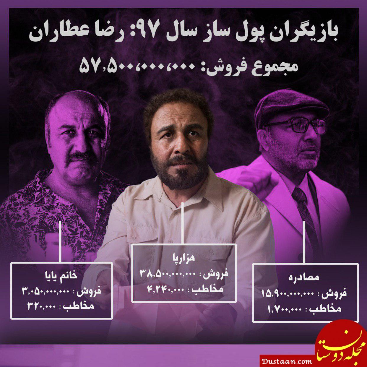 www.dustaan.com رضا عطاران دومین بازیگر پول ساز سال ۹۷
