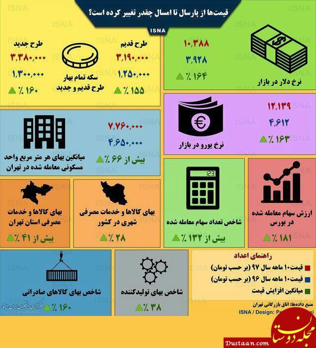 www.dustaan.com قیمت دلار، سکه و طلا از پارسال تا امسال چقدر تغییر کرده است؟