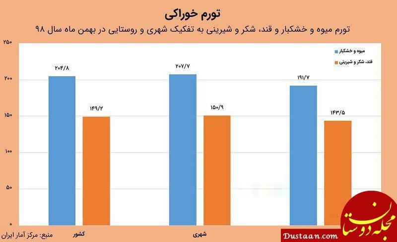 www.dustaan.com میوه و خشکبار چقدر گران شده است؟