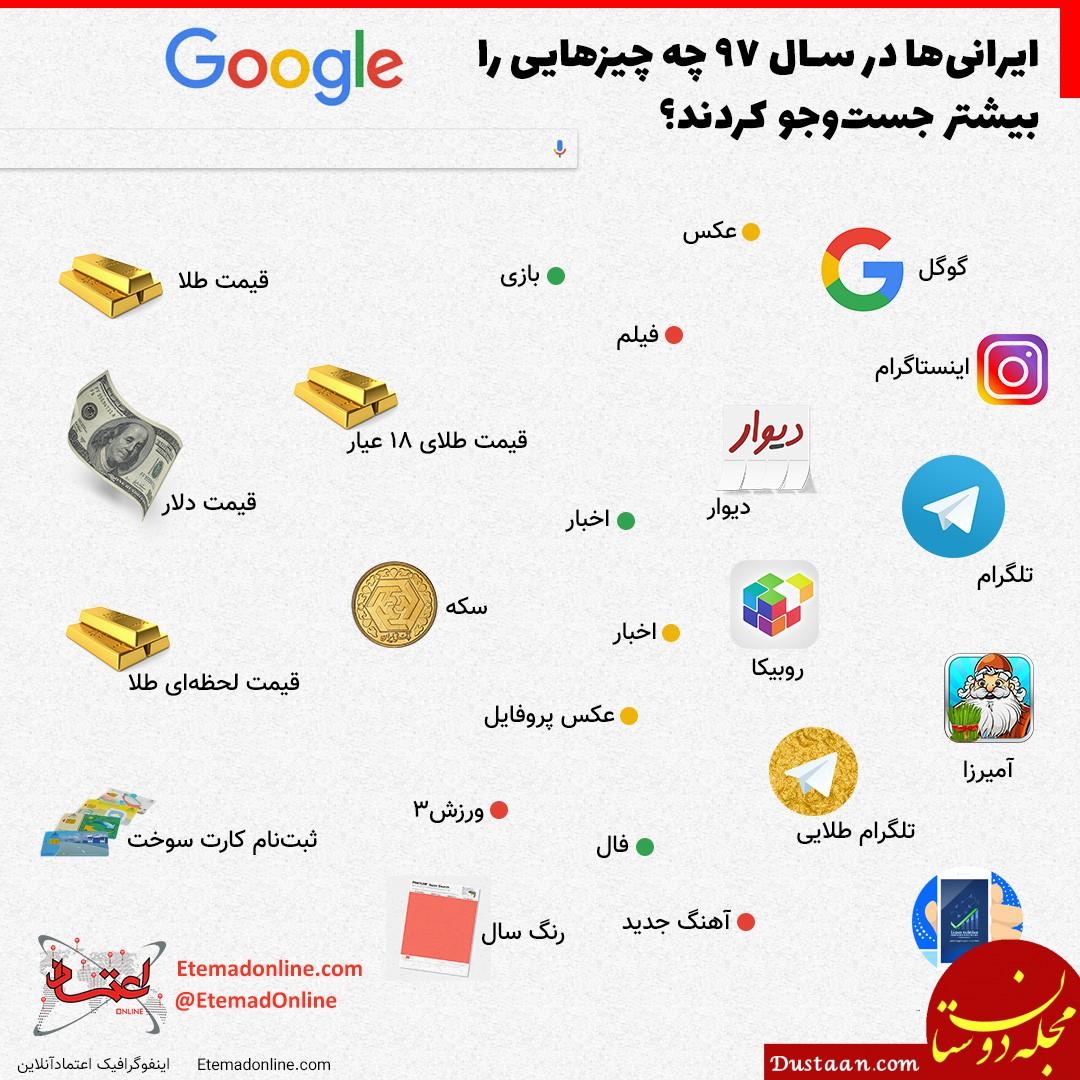 www.dustaan.com ایرانی ها در سال 97 چه چیزهایی را بیشتر در گوگل جست و جو کردند؟