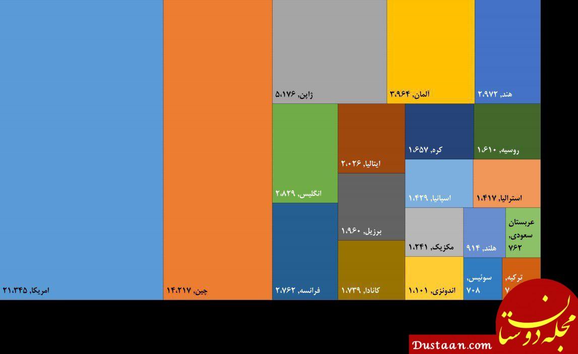 www.dustaan.com ۲۰ اقتصاد برتر جهان در سال ۲۰۱۹