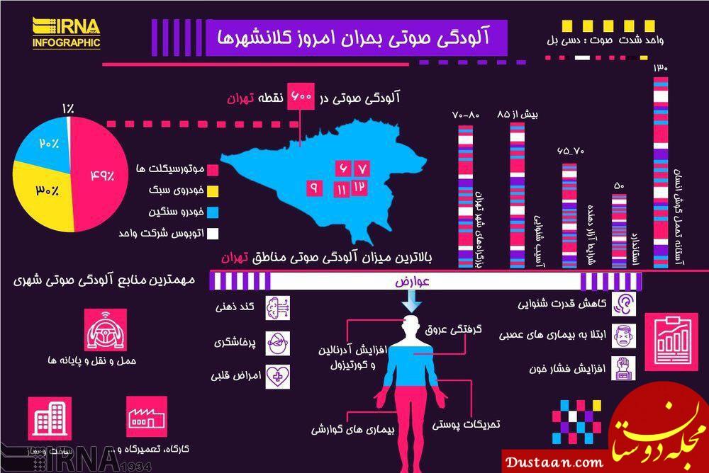 www.dustaan.com آلودگی صوتی بحران جدید کلانشهرها
