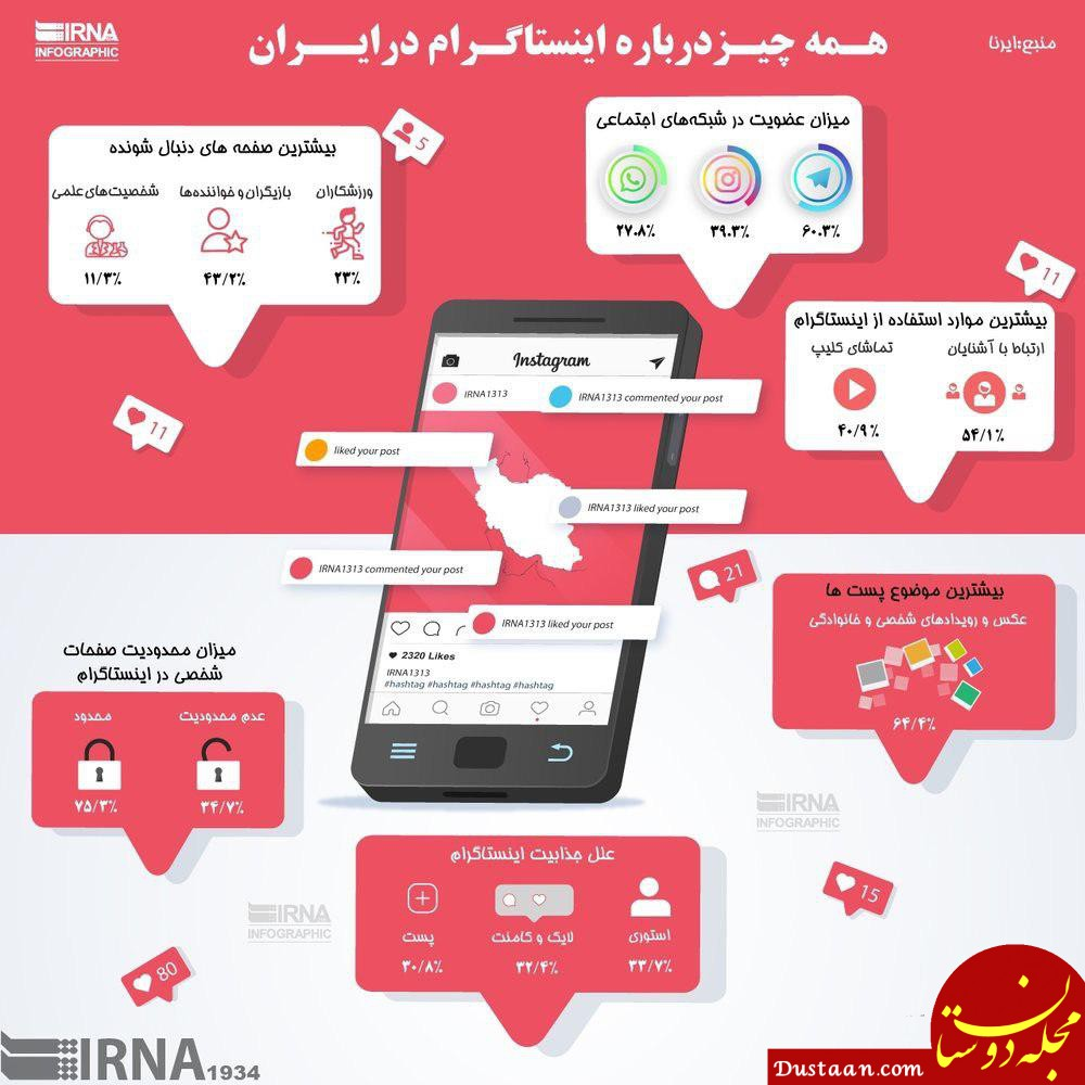 www.dustaan.com اینستاگرام بازها بیشتر چه صفحاتی را دنبال می کنند؟