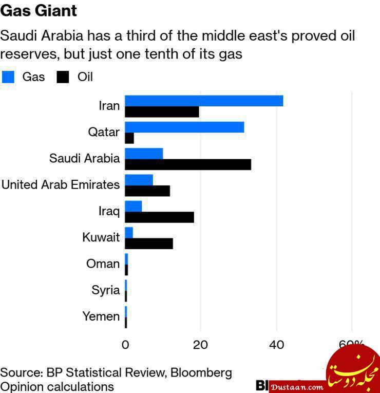 www.dustaan.com نمودار بلومبرگ از ذخایر نفت و گاز در کشور های مختلف