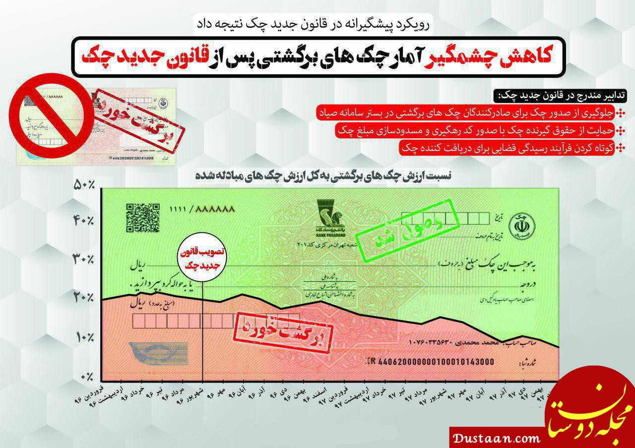 www.dustaan.com کاهش چشم گیر تعداد چک های برگشتی پس از اصلاح قانون چک
