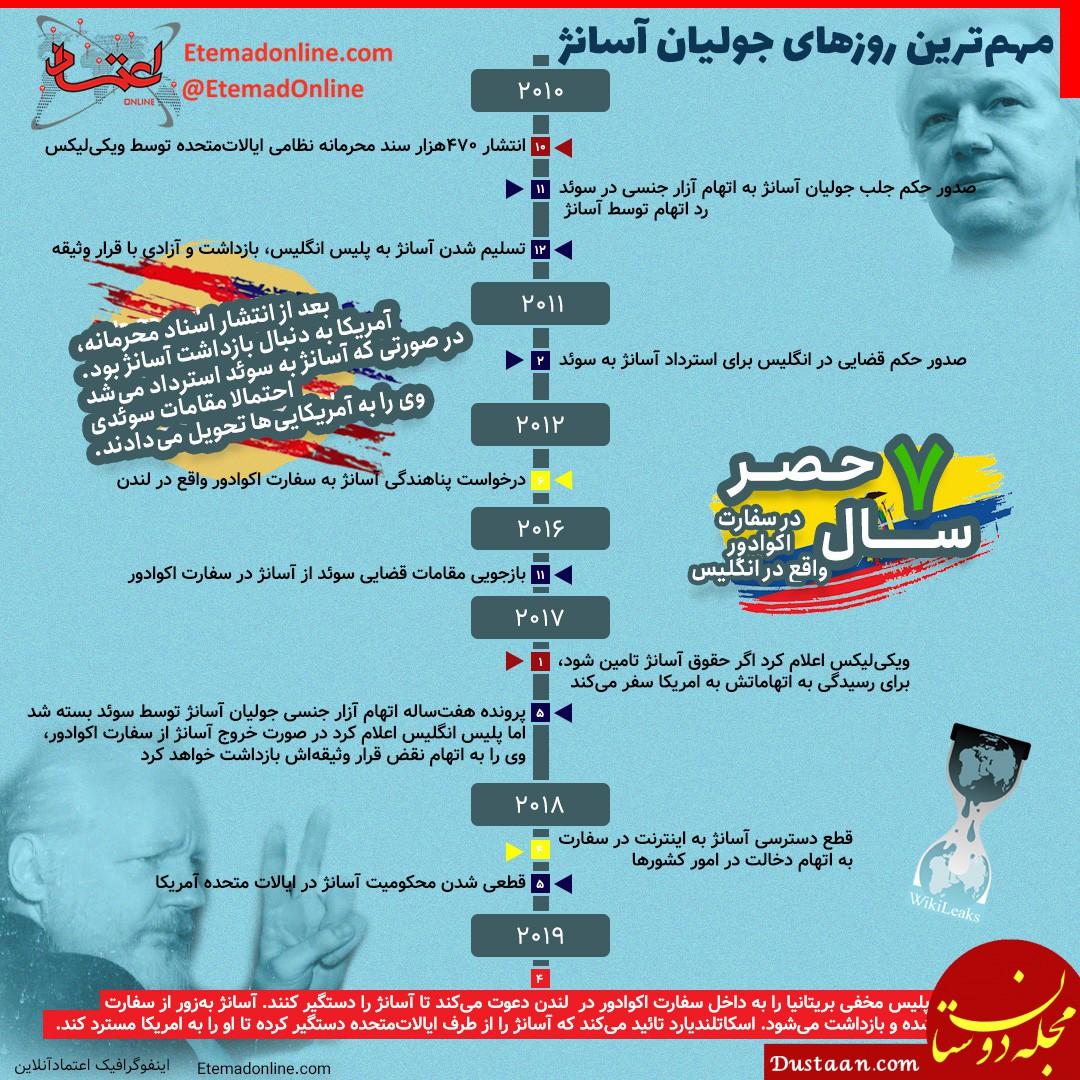 www.dustaan.com مهم ترین روزهای جولیان آسانژ