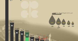 تولید نفت خام کشورهای عضو اوپک چقدر است