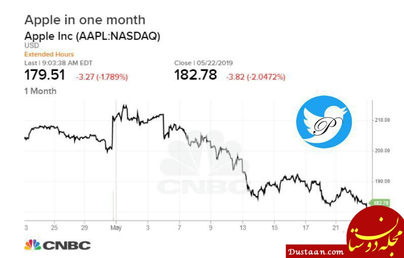 www.dustaan.com سقوط سهام اپل / آیا چینی ها قادرند غول آمریکایی را ورشکست کنند؟