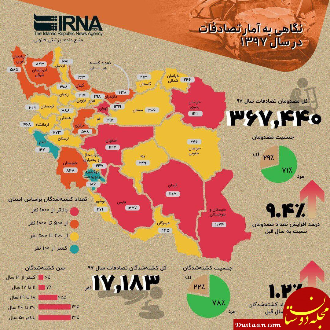 www.dustaan.com نگاهی به آمار تصادفات در سال 97
