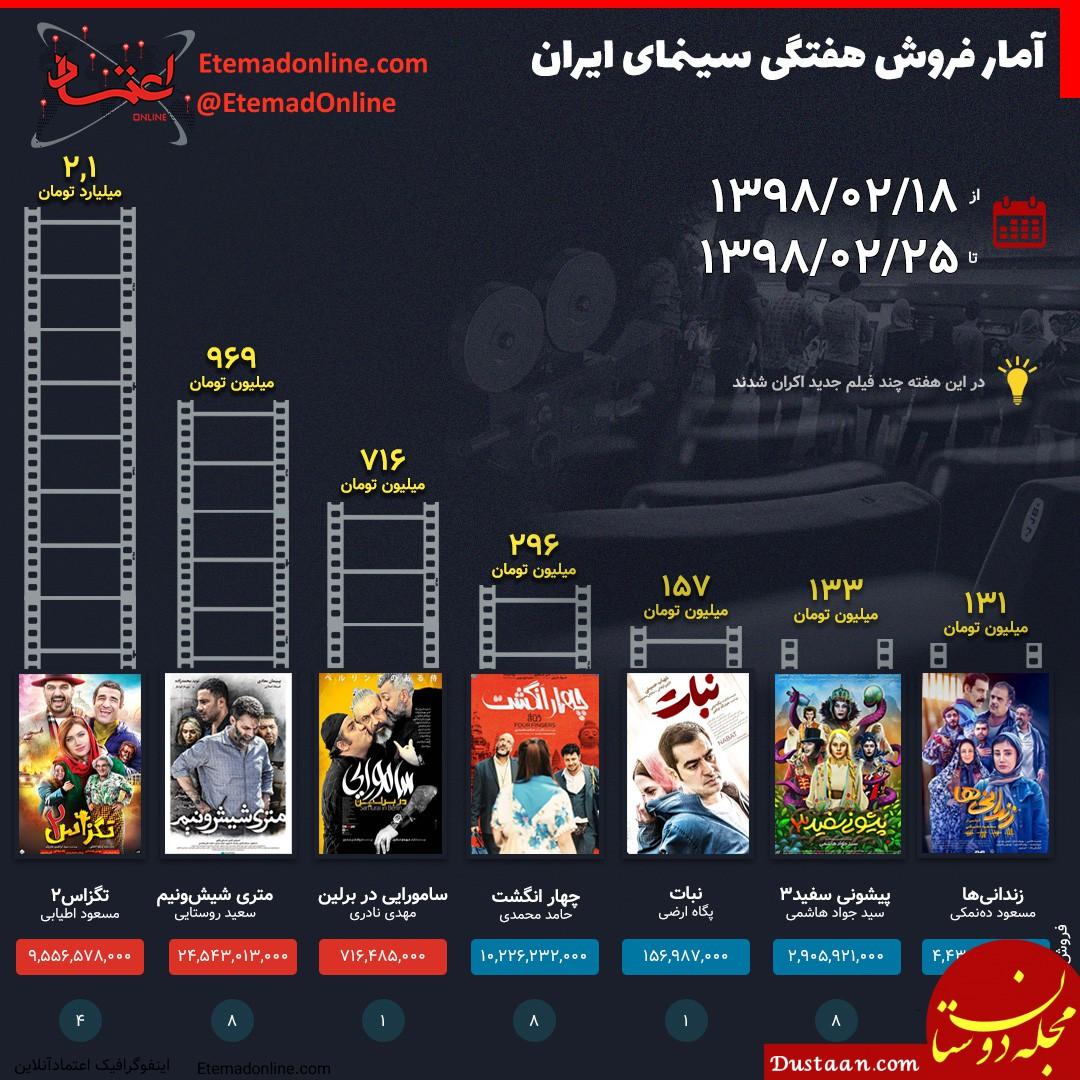 www.dustaan.com فروش هفتگی سینمای ایران / 26 اردیبهشت