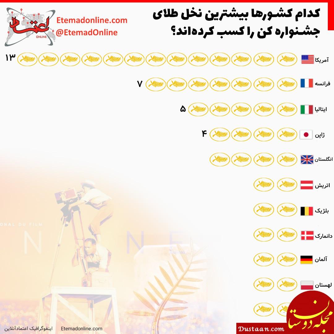 www.dustaan.com کشورهایی که بیشترین نخل طلای جشنواره کن را کسب کردند