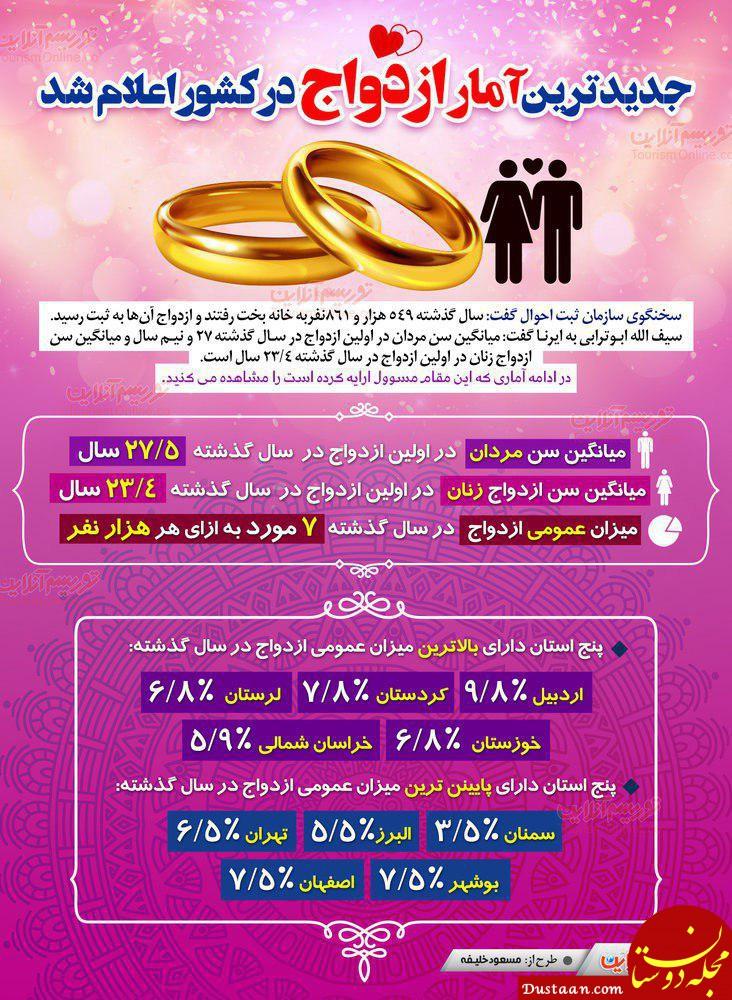www.dustaan.com جدیدترین آمار ازدواج در ایران