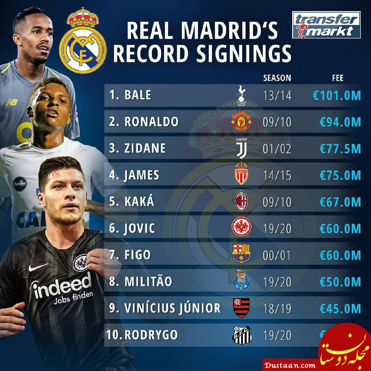 www.dustaan.com گران ترین خریدهای تاریخ باشگاه رئال مادرید