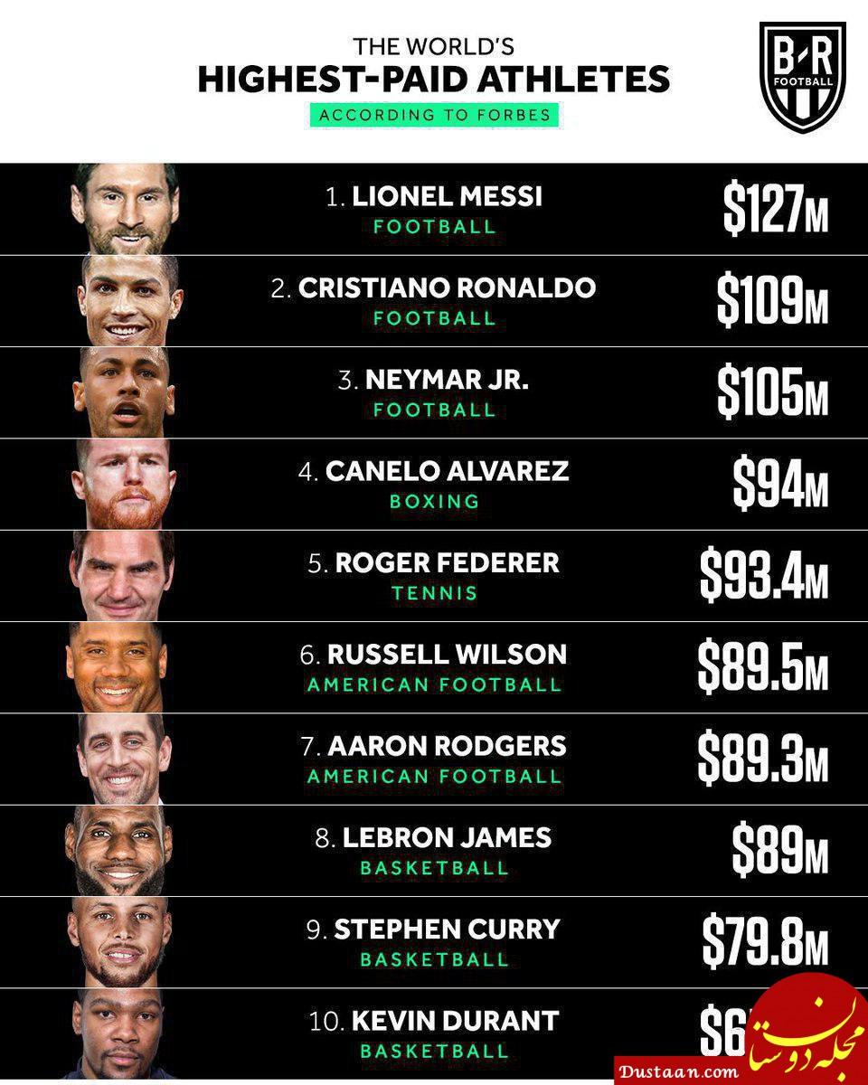 www.dustaan.com پردرآمدترین ورزشکاران جهان براساس آمار نشریه فوربس