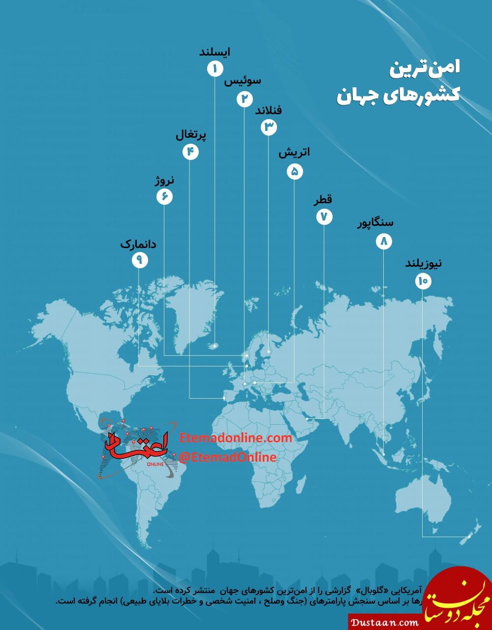 www.dustaan.com معرفی امن ترین کشورهای جهان