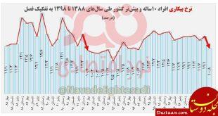 تحریم ها در ایران بیکاری را کاهش میدهد + نمودار