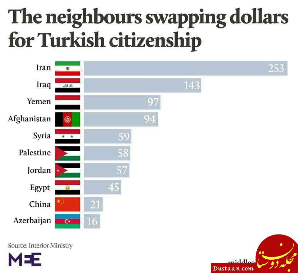 www.dustaan.com ایران در صدر کشورهایی است که شهروندانش با پرداخت پول، تابعیت ترکیه را خریده اند