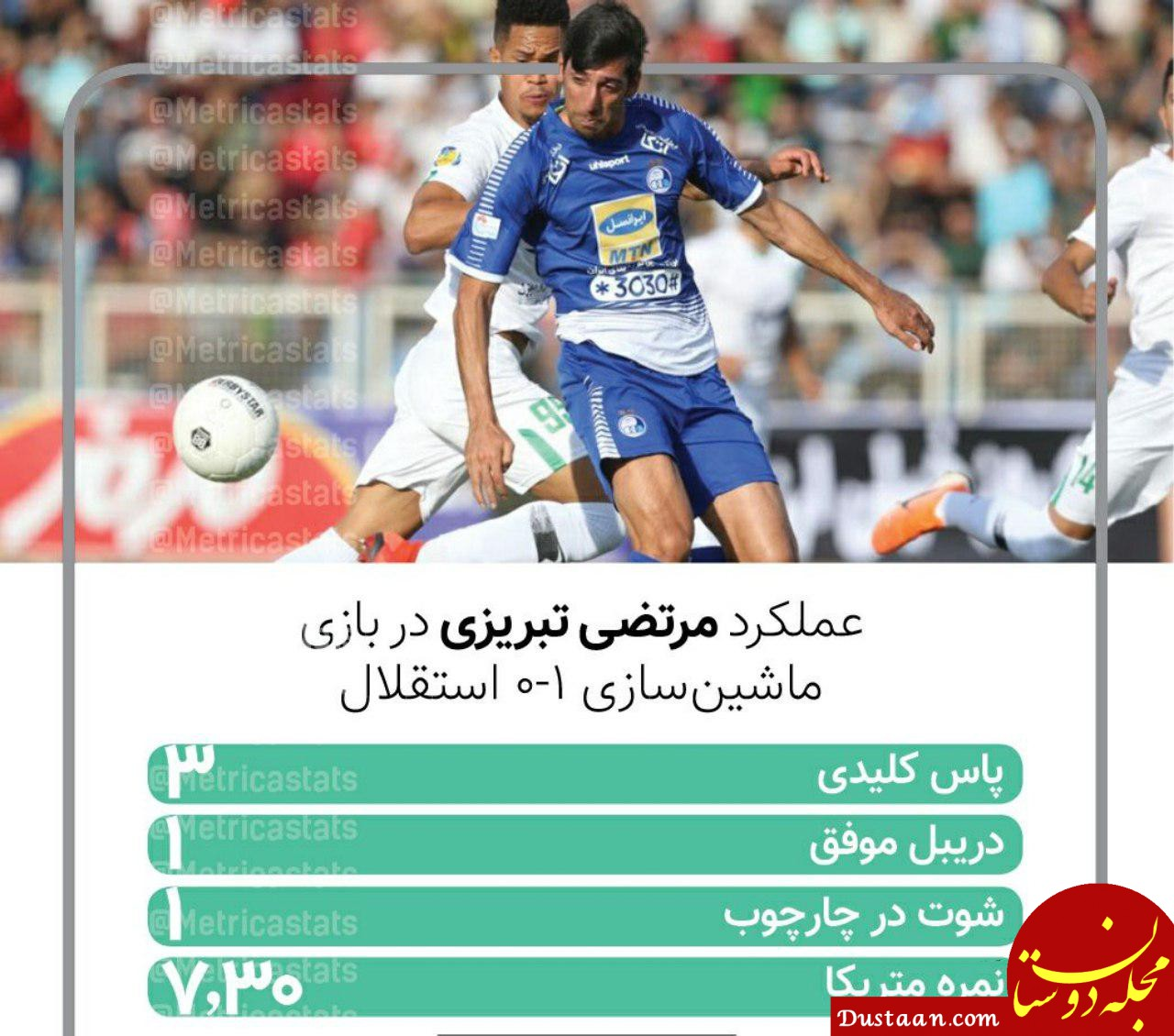 www.dustaan.com مهاجم استقلال در نقش گل ساز!