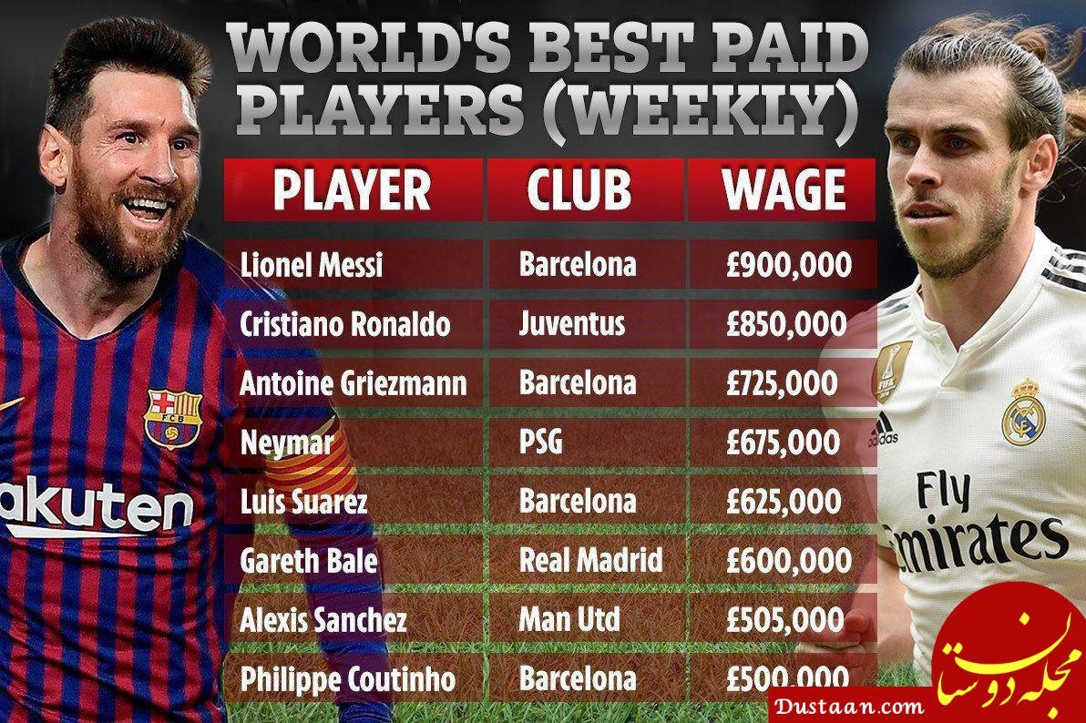 www.dustaan.com فهرست بازیکنان دارای بالاترین حقوق در دنیای فوتبال ؛ مسی در صدر