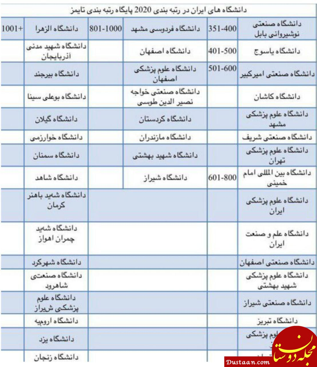 www.dustaan.com حضور 40 دانشگاه ایران در رتبه بندی جهانی تایمز