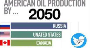 بیشترین تولیدکنندگان نفت جهان تا سال 2050