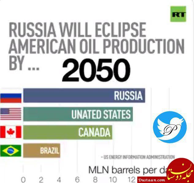 www.dustaan.com بیشترین تولیدکنندگان نفت جهان تا سال 2050