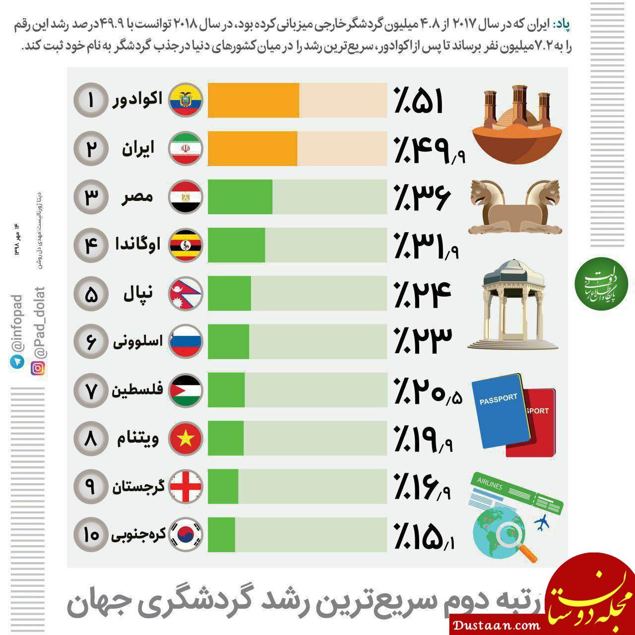 ایران ، رتبه دوم سریع ترین رشد گردشگری جهان