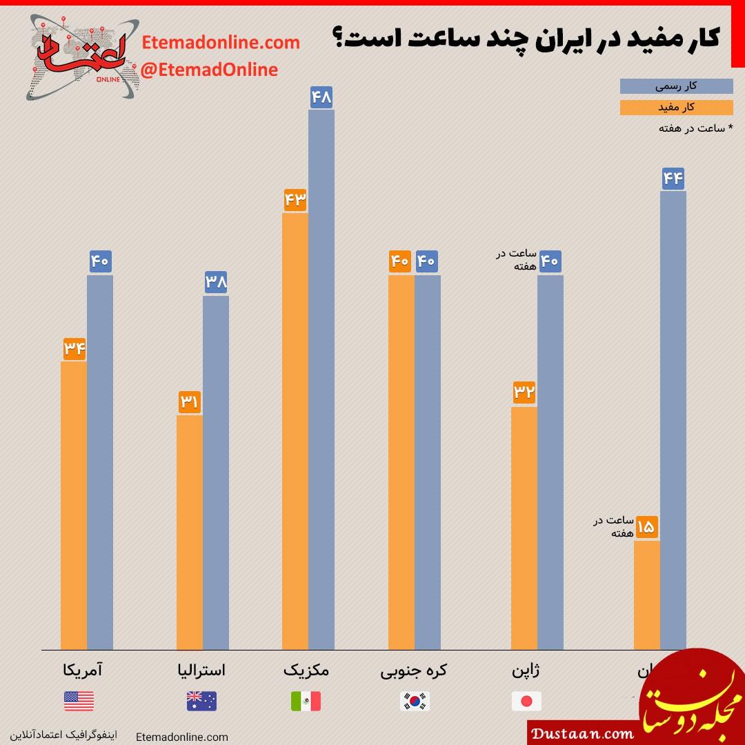 www.dustaan.com کار مفید در ایران چند ساعت است؟
