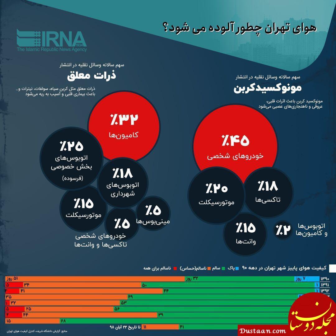 www.dustaan.com مهمترین عوامل آلودگی هوای شهر تهران چه وسایلی هستند؟