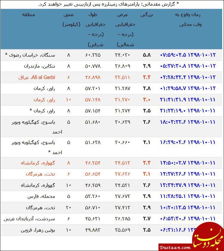 www.dustaan.com وقوع زلزله در مشهد / پنجشنبه 12 دی 98