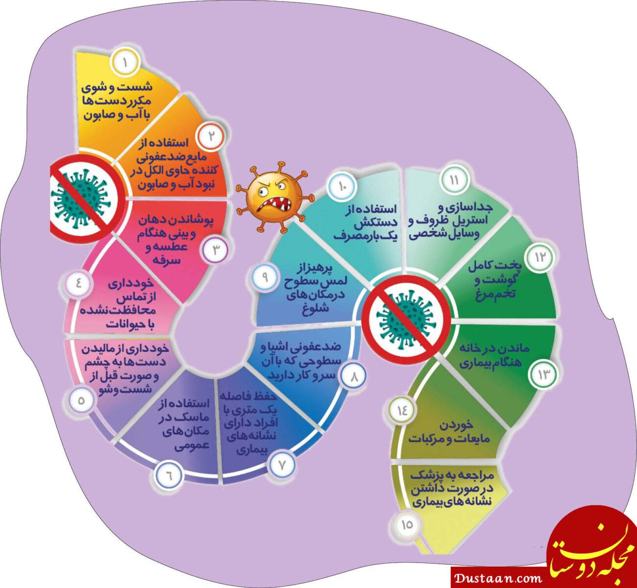 www.dustaan.com جدید ترین آمار مبتلایان و بهبود یافتگان و جانباختگان بیماری کرونا در ایران و جهان