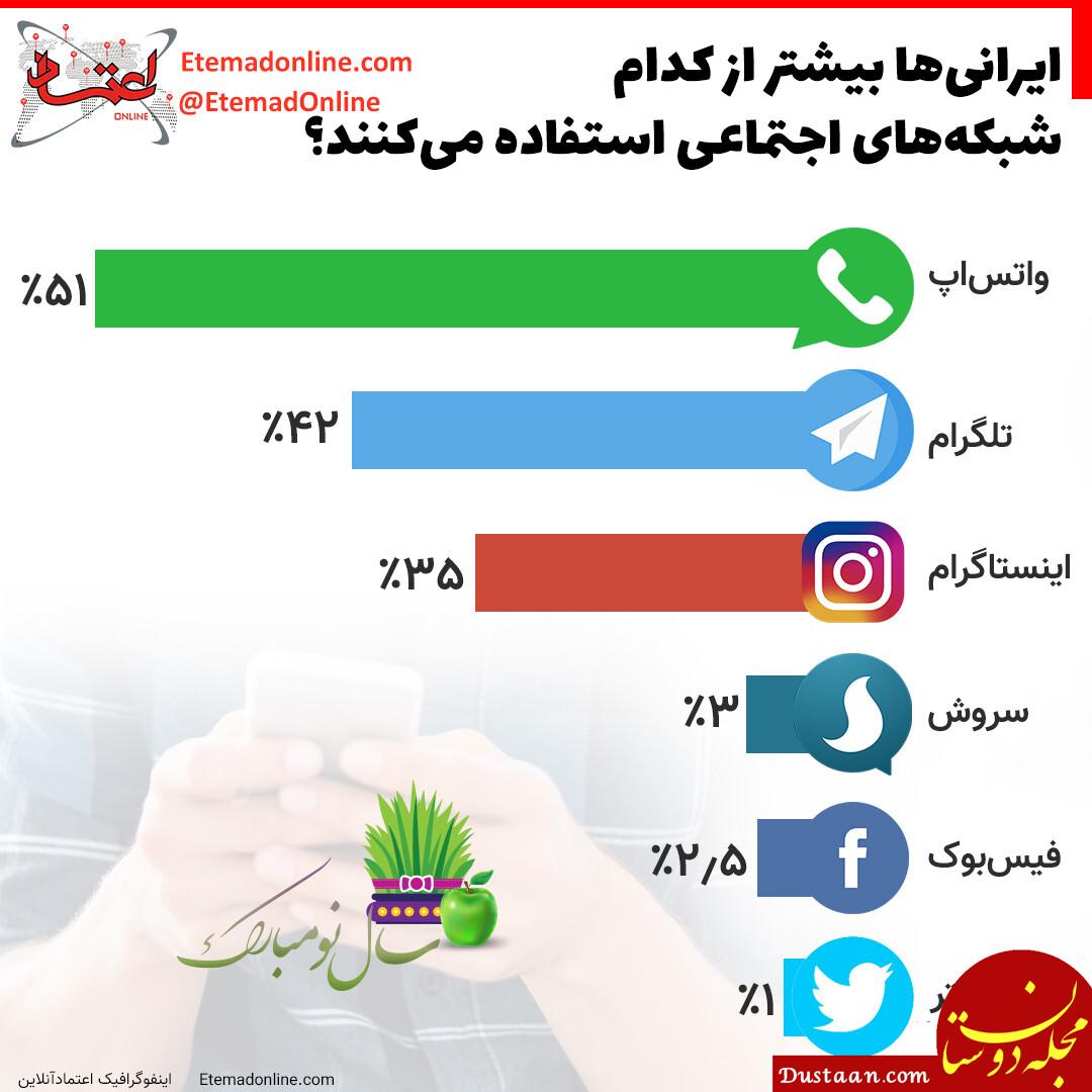 ایرانی ها بیشتر از کدام شبکه های اجتماعی استفاده میکنند؟