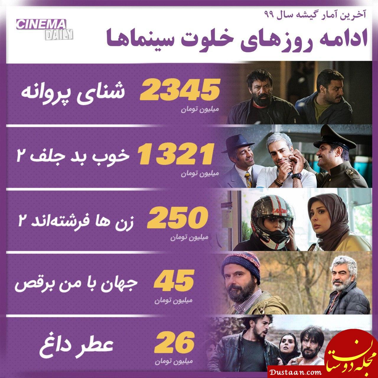 ادامه روزهای خلوت سینماها/ آخرین آمار فروش اکران سال ۹۹
