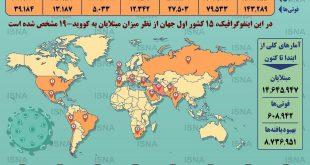 آمار کرونا در جهان تا ۳۰ تیر 99