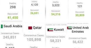 تازه ترین آمار کرونا در برخی کشورهای عربی