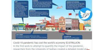 ضربه 3.8 تریلیون دلاری کروناویروس به اقتصاد جهان