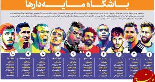 گرانترین بازیکنان فوتبال جهان در سال 2020 +عکس