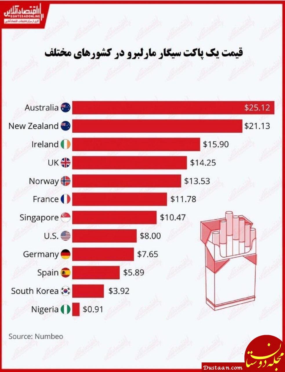 سیگار در کدام کشورها گران است؟!