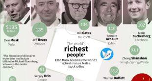 10 ثروتمند اول جهان در سال 2021