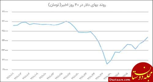 با کاهش قیمت دلار، اجناس ارزان شد؟