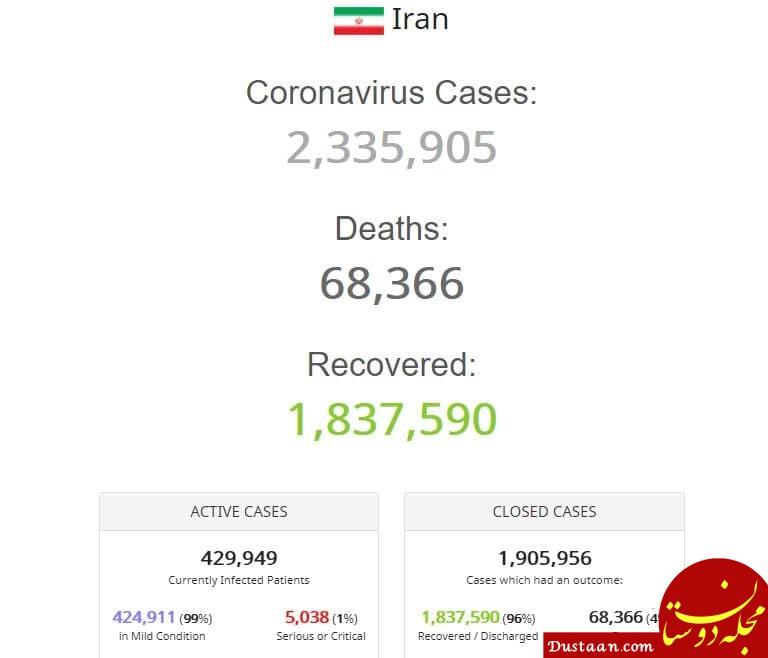 آمار کرونایی ایران در جهان در یک نگاه