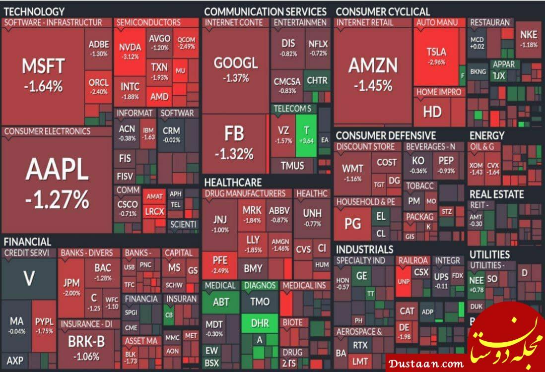 سقوط بازار سهام امریکا
